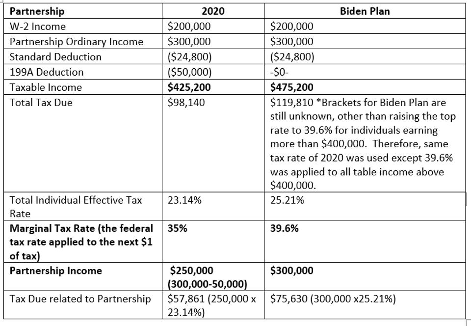 Potential Individual Tax Changes under Biden Proposal