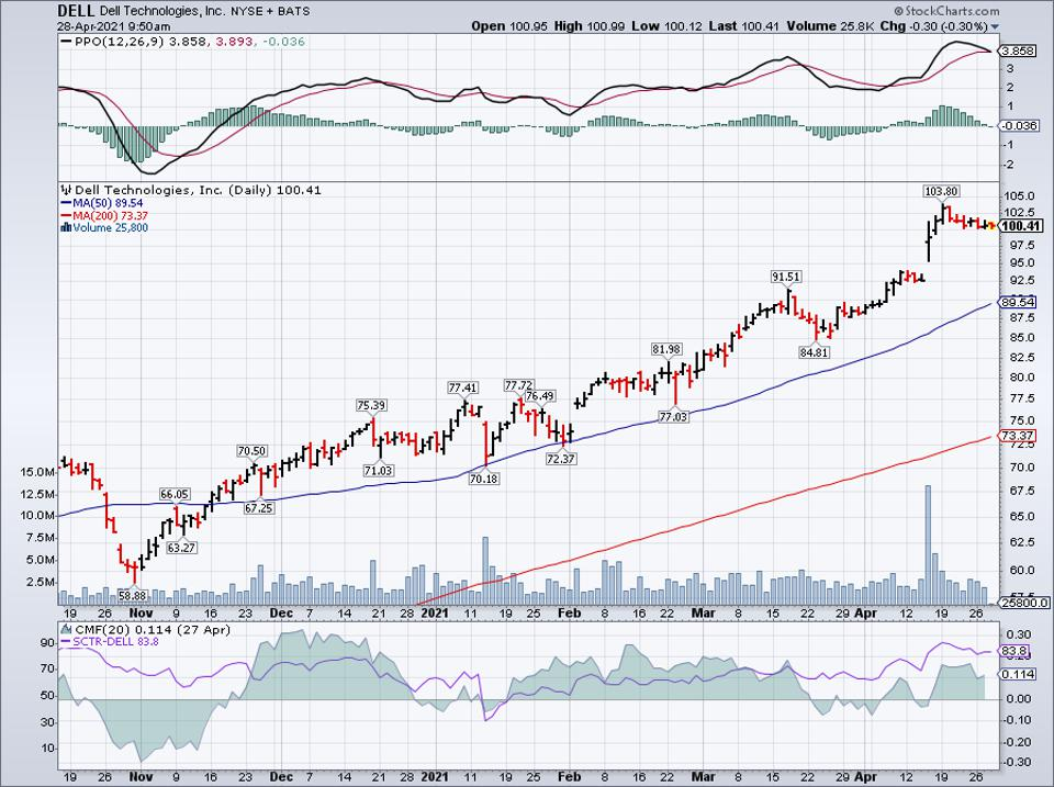 Simple moving average of Dell Technologies Inc (DELL)