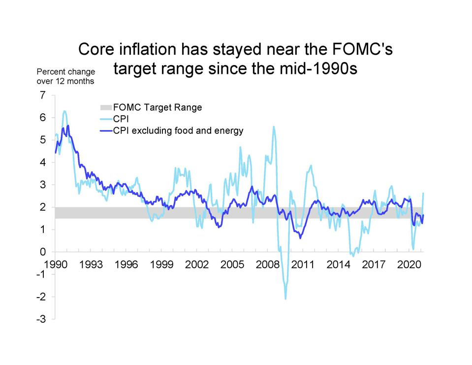 Other than temporary swings in energy prices and food prices, inflation rates have been remarkably stable since the mid-1990s.