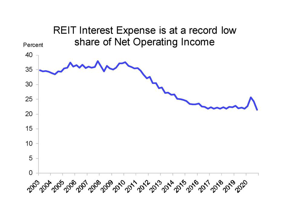 REITs have reduced interest rate exposures, by raising equity capital.