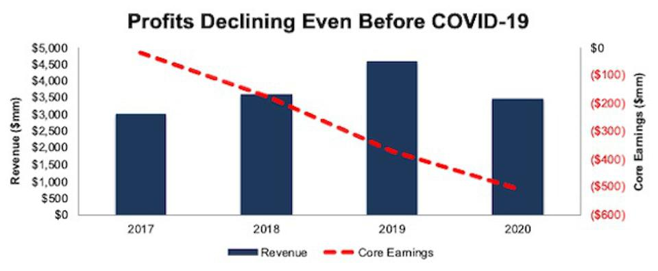 EDR Revenue And Core Earnings