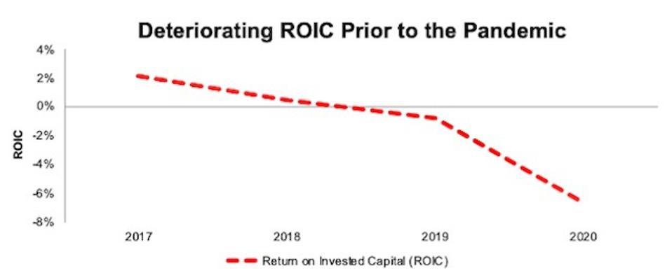 EDR ROIC Since 2017