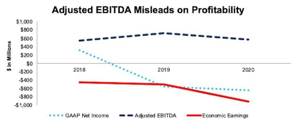 EDR Adjusted EBITDA vs. GAAP vs. Economic Earnings