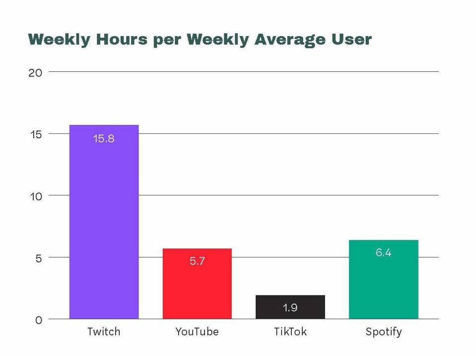 Los datos de Midia Research muestran las diferencias en el uso semanal promedio entre plataformas.
