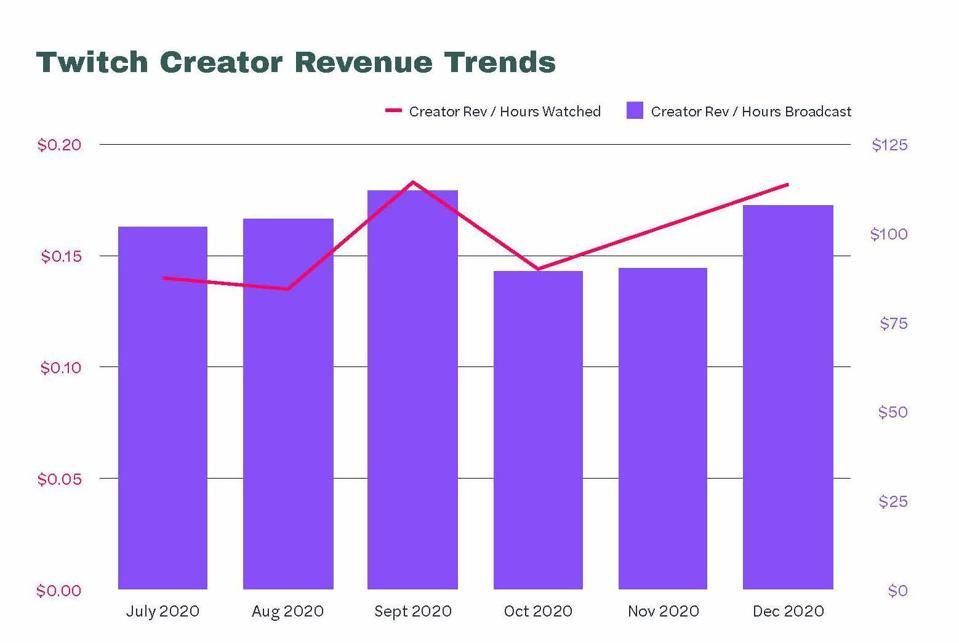 Ganancias de Twitch Creator por hora visualizada y transmitida.