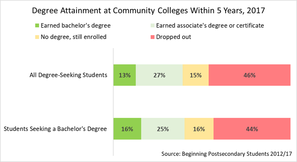 most community college students don't get a bachelor's degree