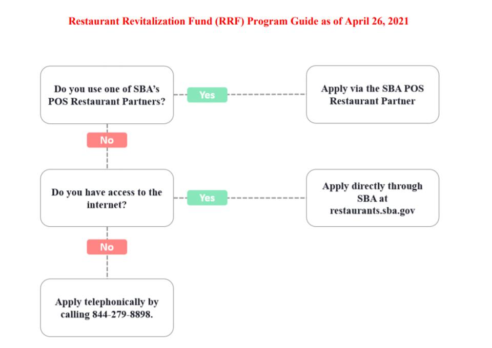 SBA: How to Apply for RRF