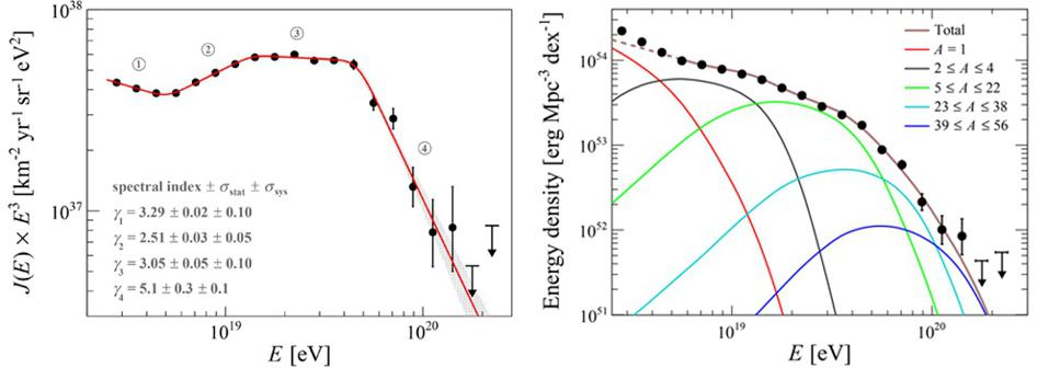 These graphs show the spectrum of cosmic rays as a function of energy from Pierre Auger.