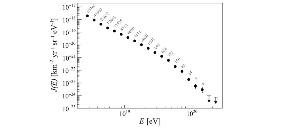 The event rate of high-energy cosmic rays versus their detected energy.