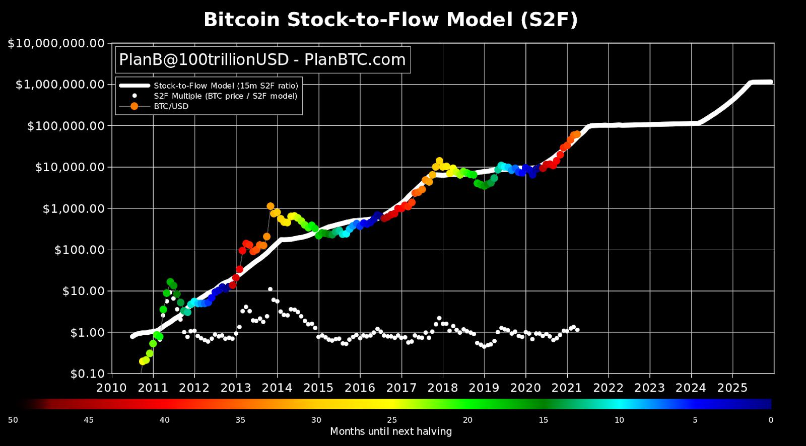 Demystifying Bitcoin's Remarkably Accurate Price Prediction Model, Stock-To- Flow