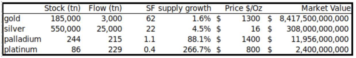 Stock-to-Flow metrics for key precious metals