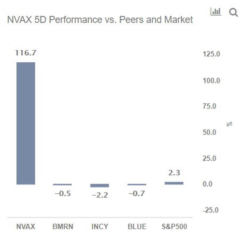 NVAX Stock 5-Day Performance