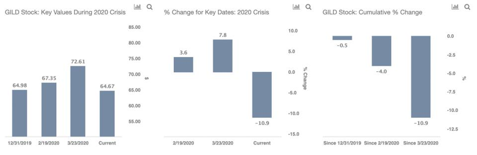 Key values of GILD Stock during the 2020 crisis