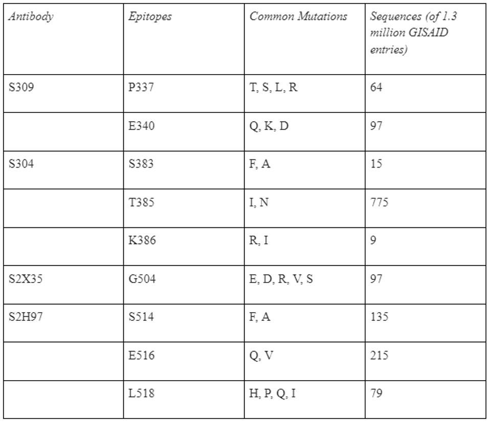 Table of escape mutations for core antibodies.