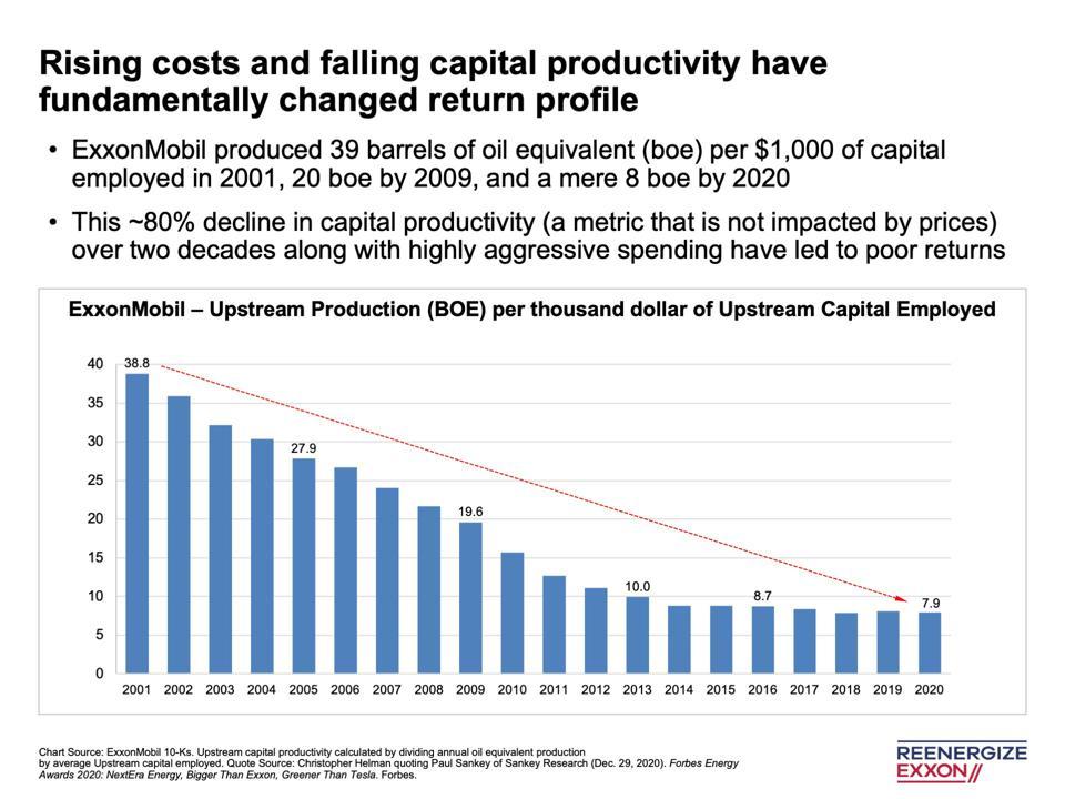 ExxonMobil-Upstream Production (BOE) per thousand dollar of Upstream Capital Employed