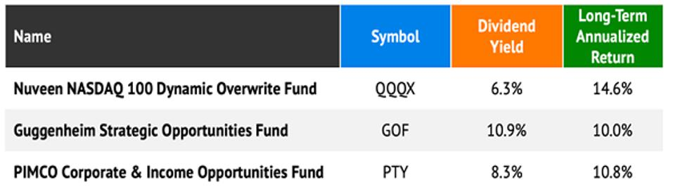 3 Fund Table - 8.5% Yields