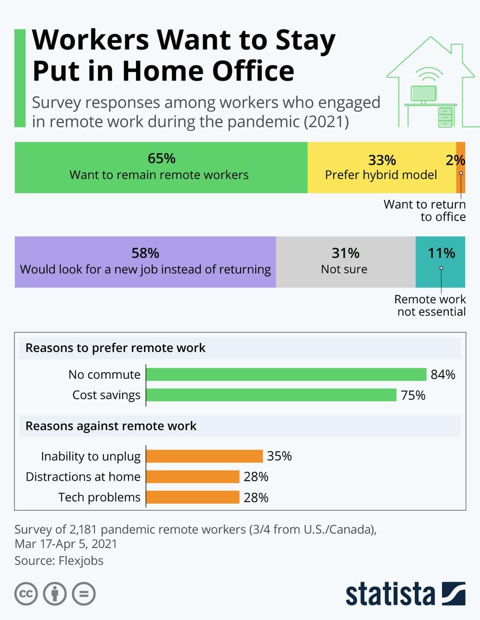 Recent survey data on work from home preferences