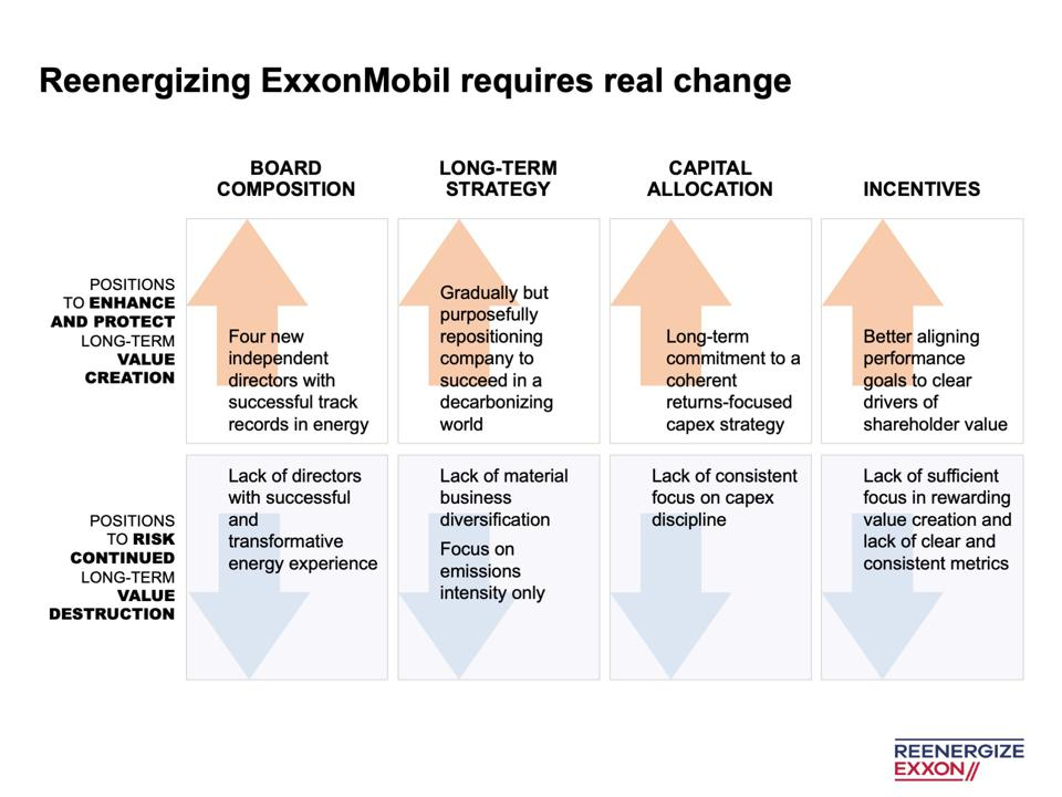 Engine No. 1's Four Recommendations for ExxonMobil