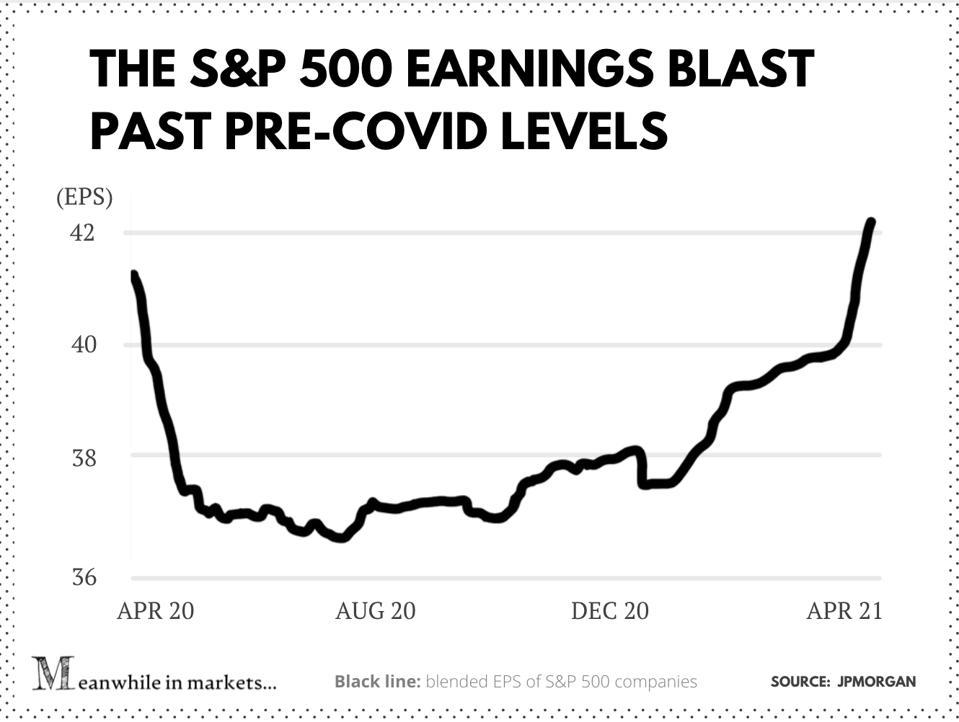 EPS mélangé S&P 500