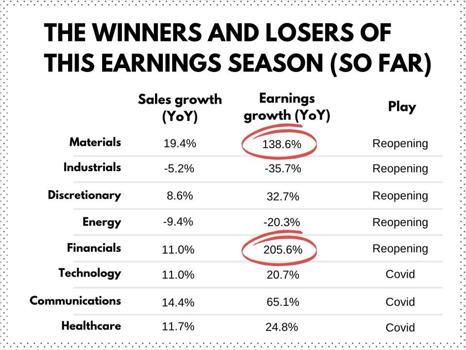 Croissance des ventes et des bénéfices du S&P 500 par secteur