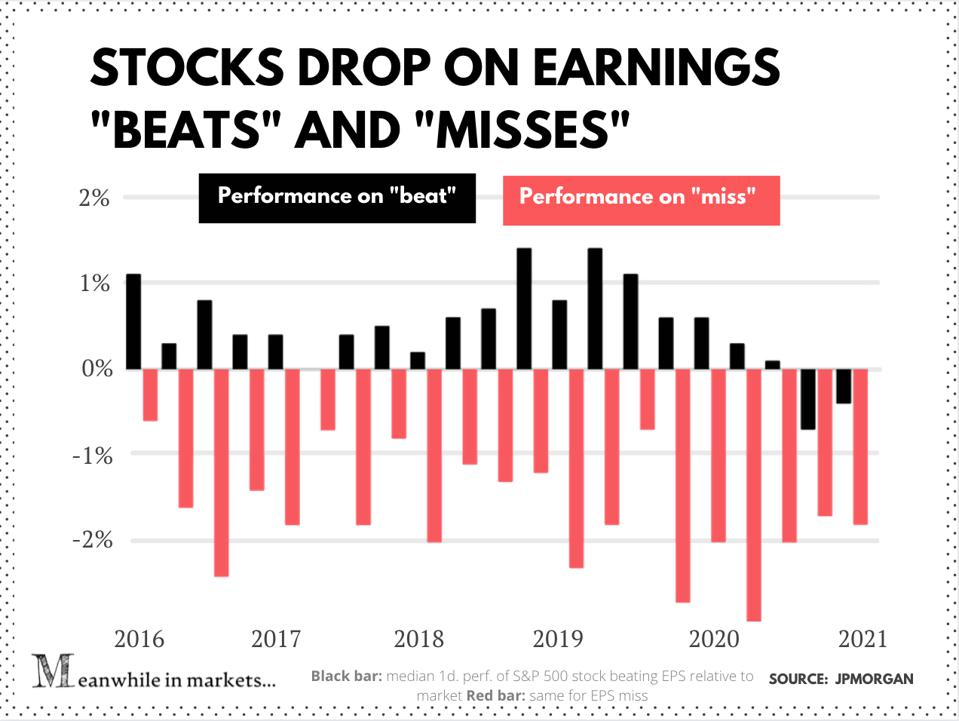 Performance médiane sur un jour des sociétés du S&P 500 dépassant les bénéfices par rapport au marché