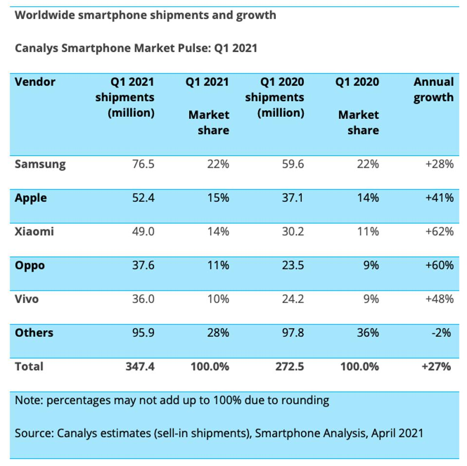 Global smartphone shipments and growth, according to Canalys, for Q1 2021.
