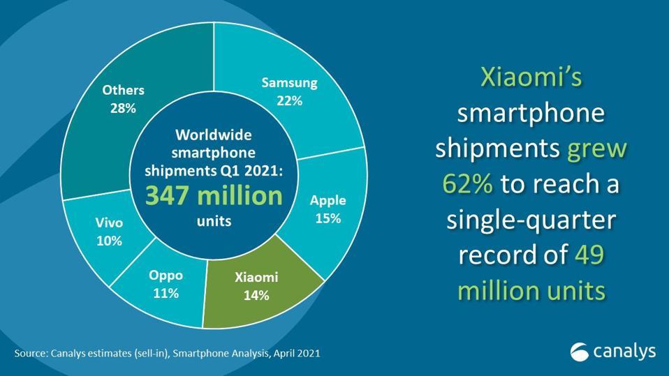 Xiaomi growth was huge in Q1 2021.