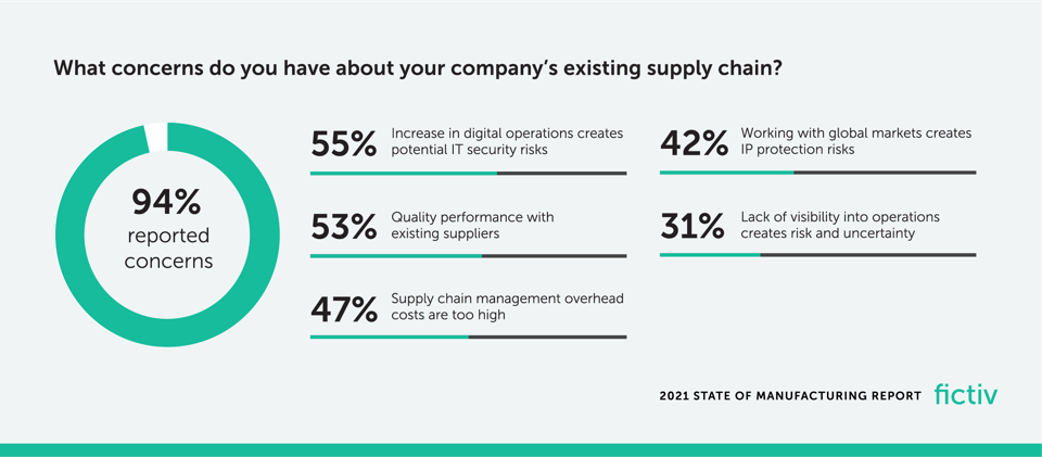 Fictiv 2021 State of Manufacturing Report infographic on supply chain conerns