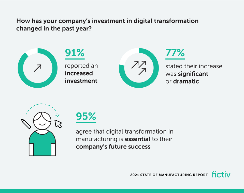 Fictiv 2021 State of Manufacturing Report infographic on digital transformation