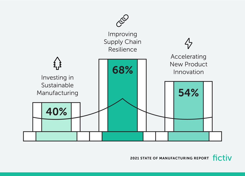 Fictiv 2021 State of Manufacturing Report infographic on top manufacturing business priotities