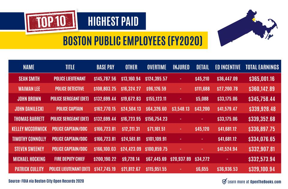 Public employee pay in the City of Boston 2020