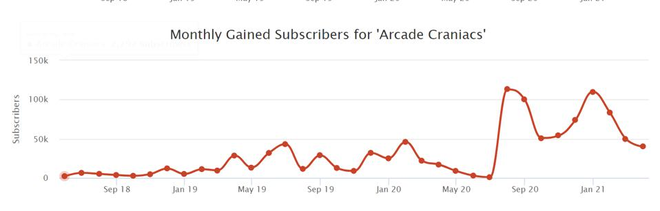 YouTube subscribers for Arcade Craniac from 2018-present.