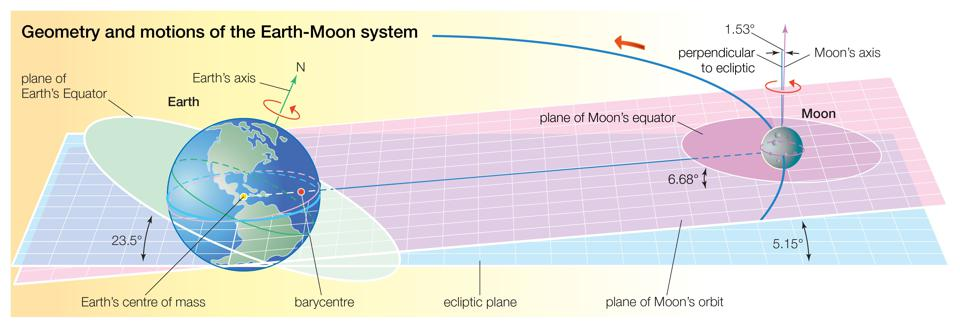 The Moon's orbit of Earth is tilted by 5º to the ecliptic, but it must cross the ecliptic twice each month.