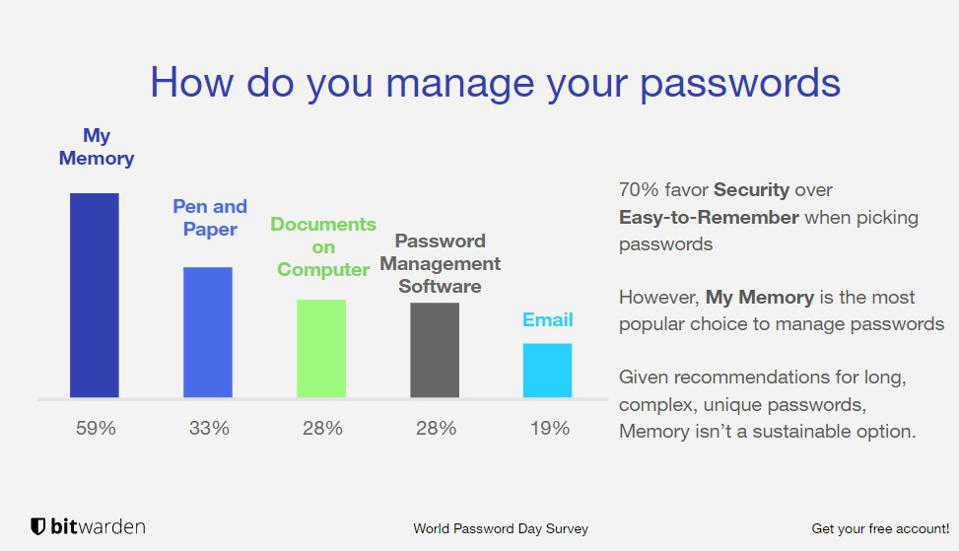 Bar chart from survey showing 59% of those asked commit passwords to memory