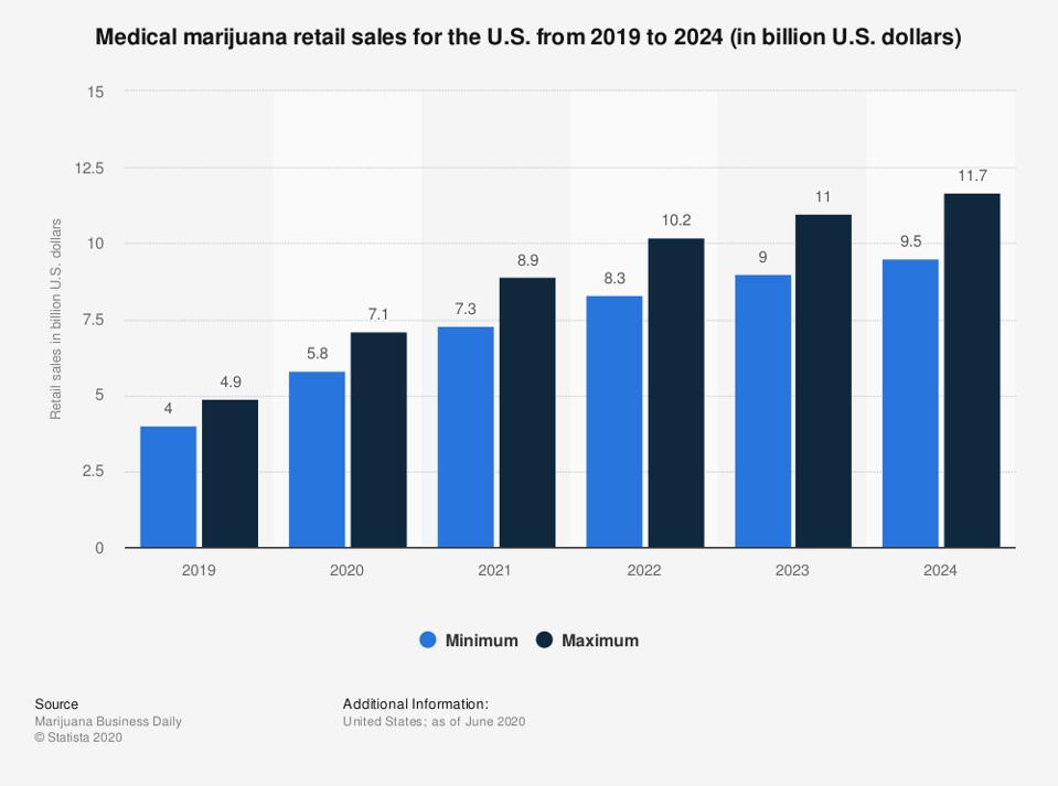 Chart graph of medical marijuana retail sales in the U.S.