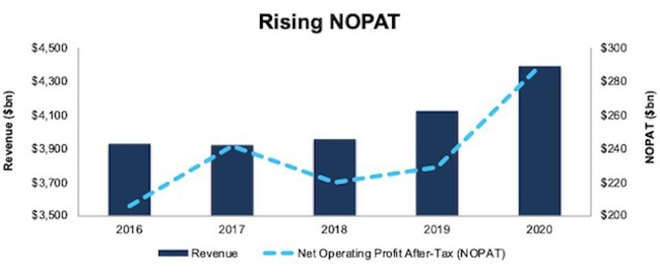 FLO Revenue And NOPAT