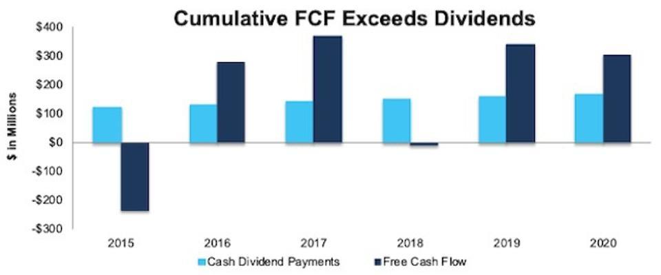 FLO FCF vs Dividends