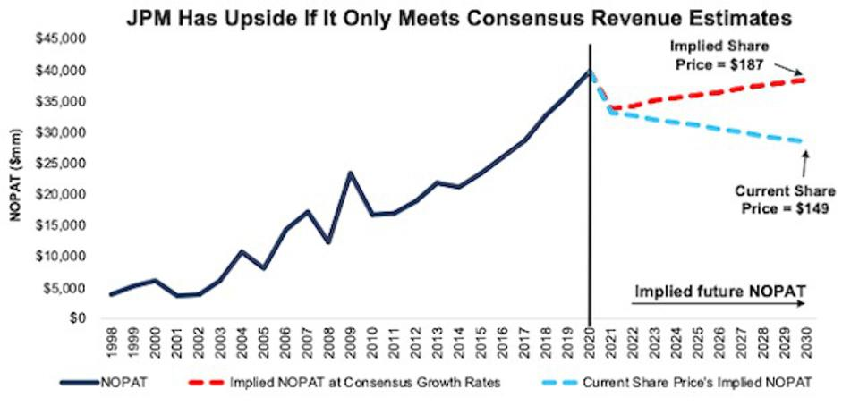 1Q21 Earnings Update JPM Valuation