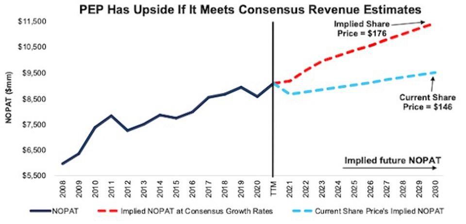 1Q21 Earnings Update PEP Valuation