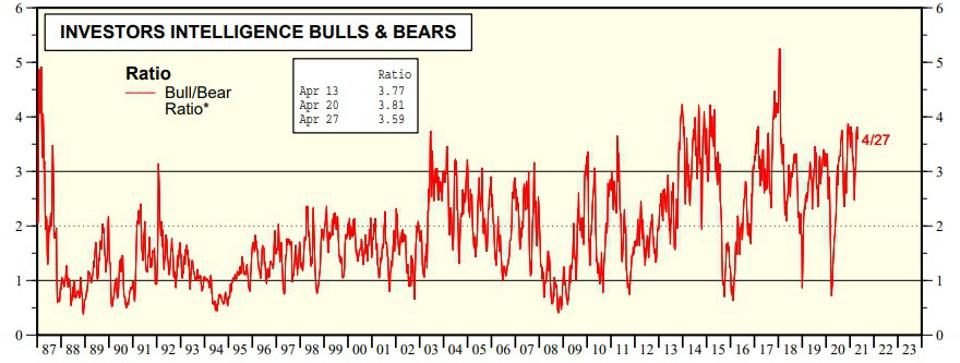 Bulls outnumber bears by a statistically significant margin currently.