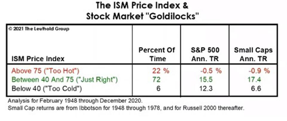 High ISM price index readings are a risk for equity investors to monitor.