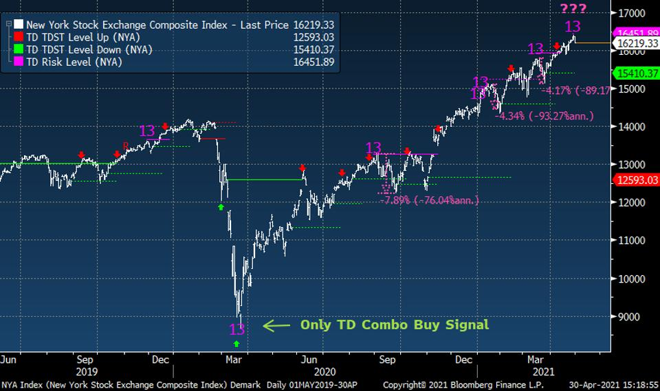 TD Combo is an indicator that helps measure buying and selling exhaustion.