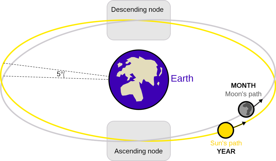 The lunar nodes are the two points where the Moon's orbital path crosses the ecliptic, the Sun's apparent yearly path on the celestial sphere.