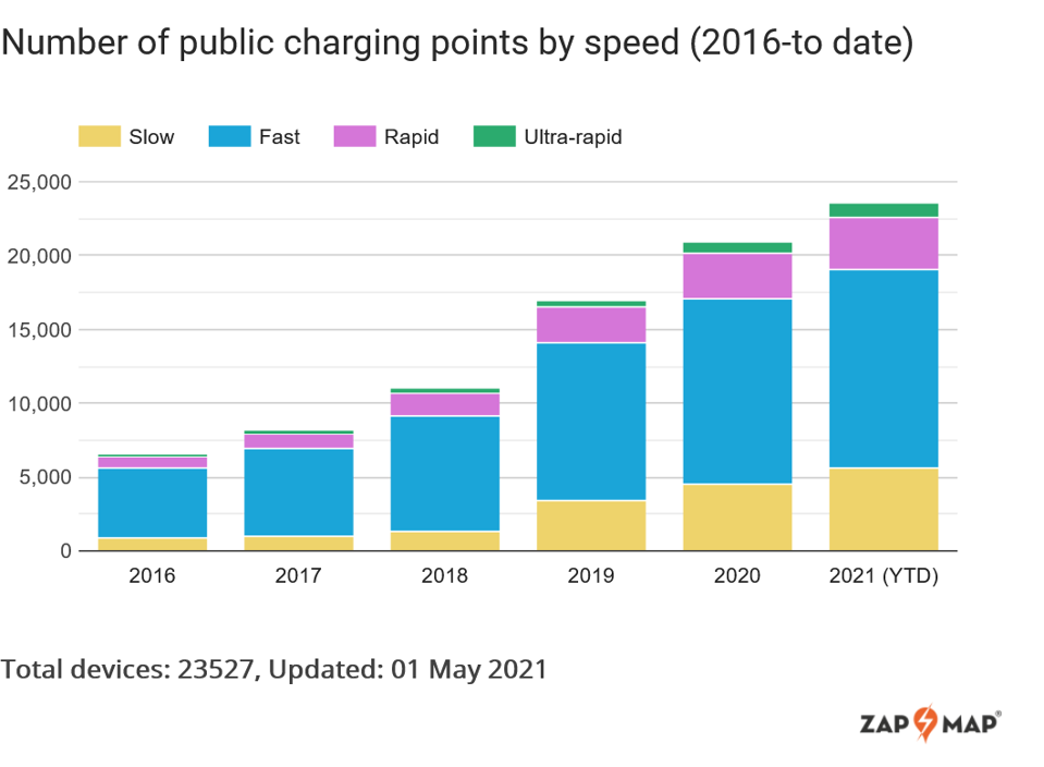 Zap-Map UK charging point figures