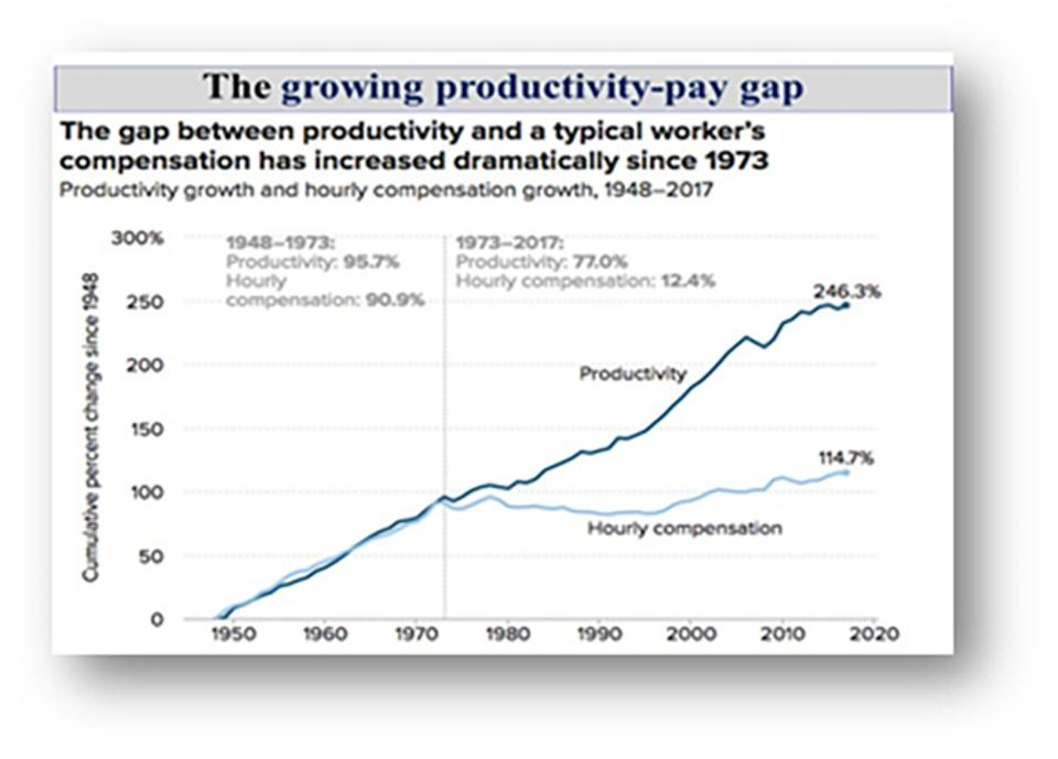Figure 1: The growing productivity-pay gap