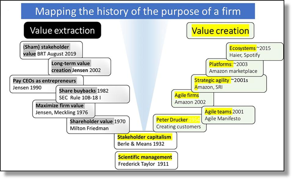 Figure 3: Mapping the history of the purpose of a firm