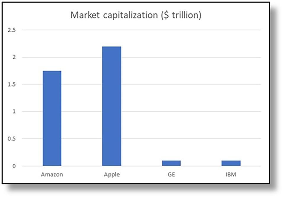 Figure 4: Market capitalization of Amazon, Apple, GE, IBM