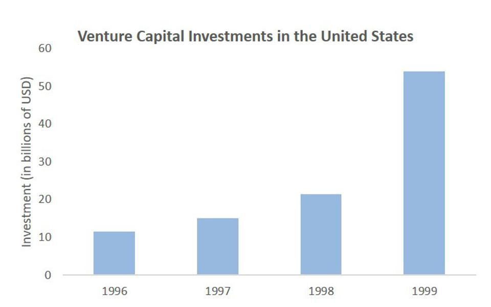 Venture capital investment grew nearly five-fold from 1996 to 1999, reaching over $50 billion.