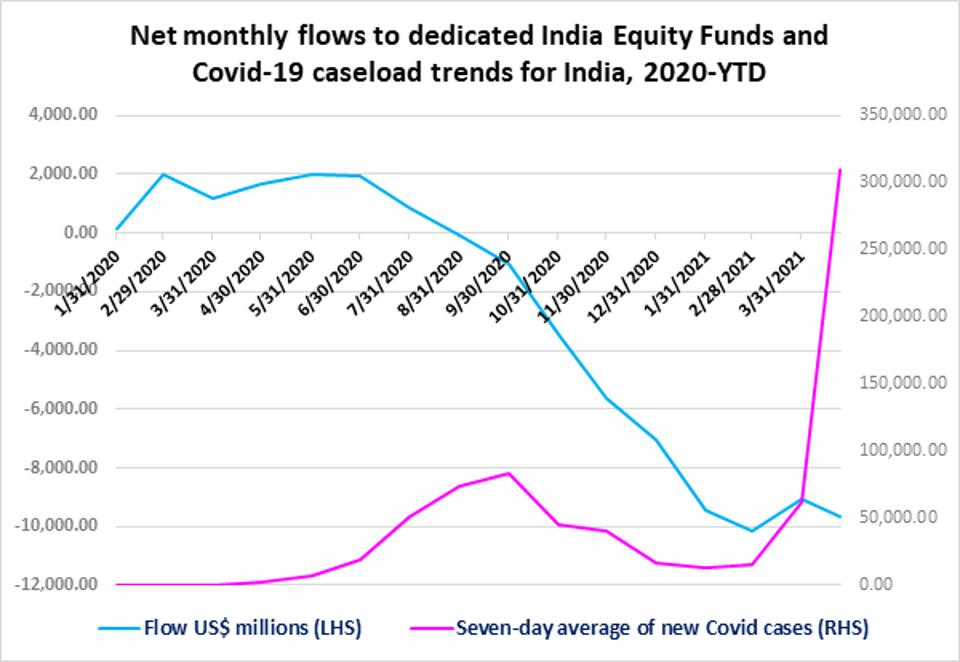 This chart from EPFR Global shows around $10 billion in fund outflows to India in 2021.
