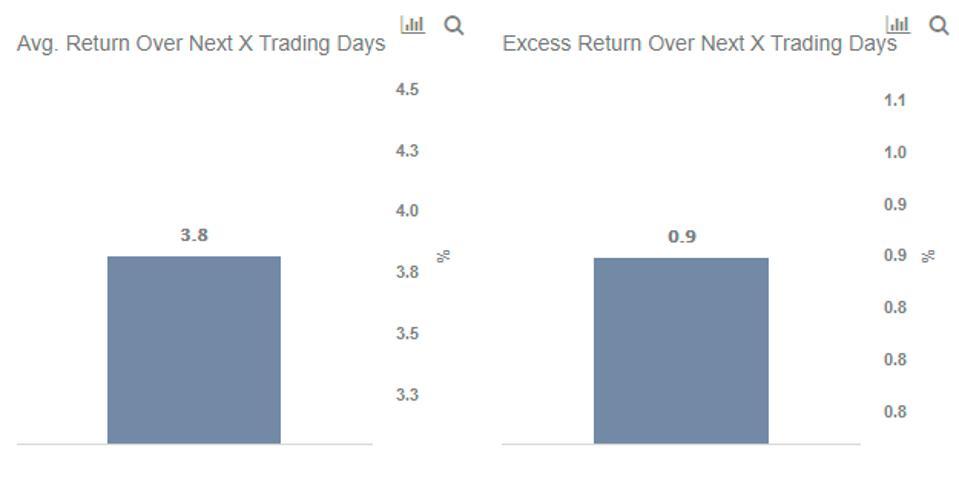 ADP Stock Average Return
